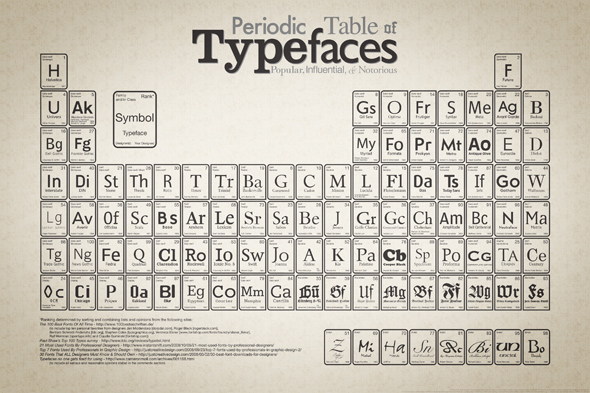 Periodic_Table_of_Typefaces_smal